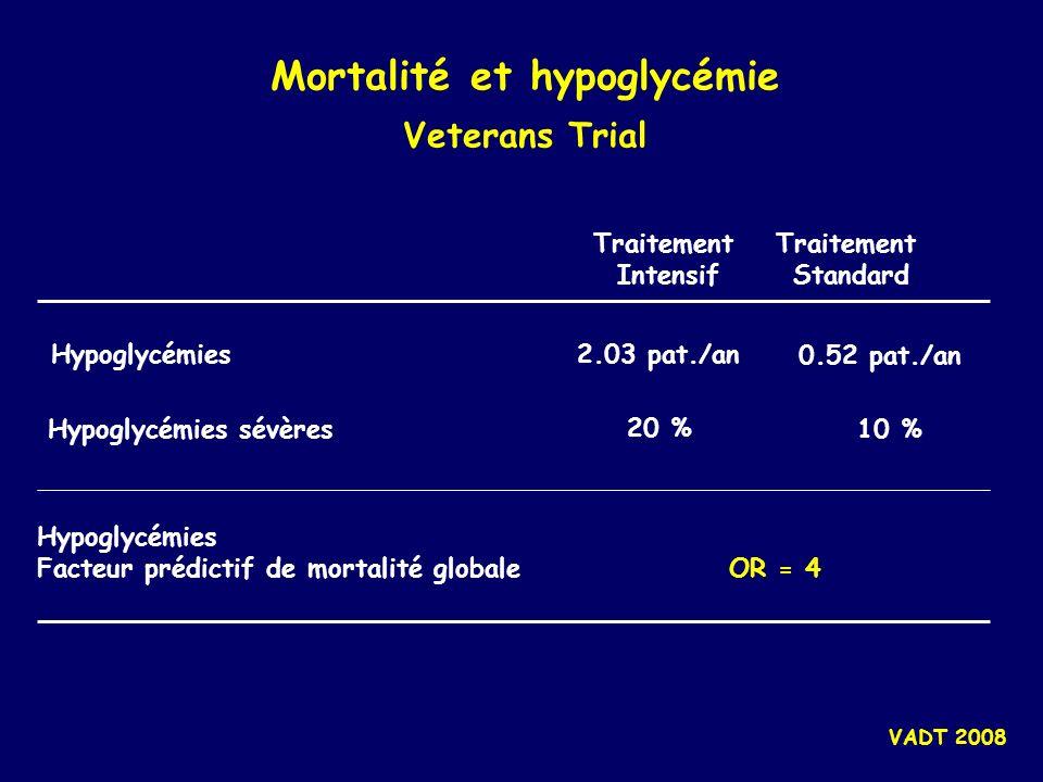 Mortalité et hypoglycémie Veterans Trial VADT 2008 Hypoglycémies Facteur prédictif de mortalité globale Hypoglycémies sévères Hypoglycémies Traitement