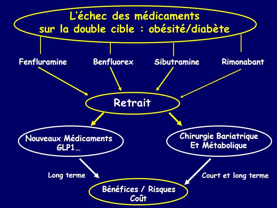 Léchec des médicaments sur la double cible : obésité/diabète Retrait FenfluramineBenfluorexSibutramineRimonabant Nouveaux Médicaments GLP1… Chirurgie
