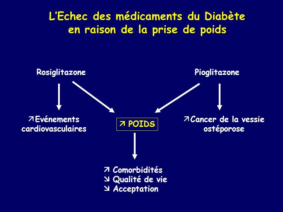 LEchec des médicaments du Diabète en raison de la prise de poids Comorbidités Qualité de vie Acceptation RosiglitazonePioglitazone POIDS Evénements ca