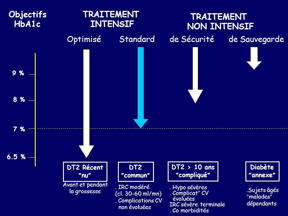 TRAITEMENT INTENSIF OptimiséStandard Objectifs HbA1c 9 % 8 % 7 % 6.5 % DT2 Récent nu DT2 commun Avant et pendant la grossesse. IRC modéré (cl. 30-60 m