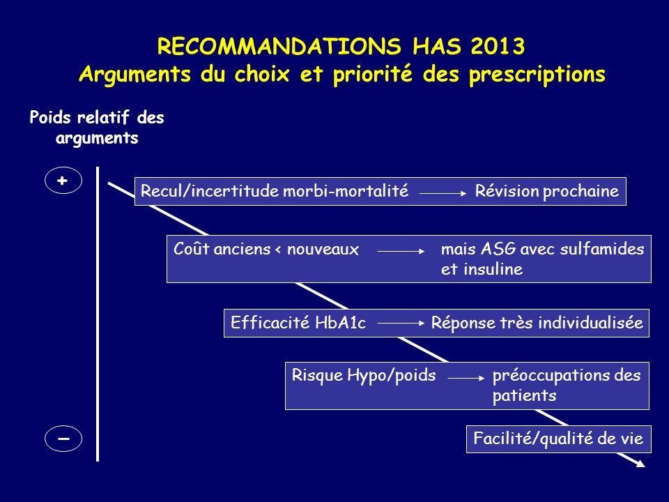 RECOMMANDATIONS HAS 2013 Arguments du choix et priorité des prescriptions Poids relatif des arguments + Recul/incertitude morbi-mortalitéRévision proc