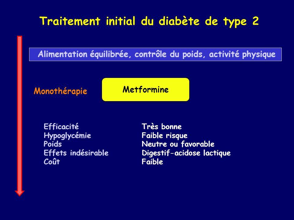 Monothérapie Traitement initial du diabète de type 2 Metformine Efficacité Hypoglycémie Poids Effets indésirable Coût Très bonne Faible risque Neutre