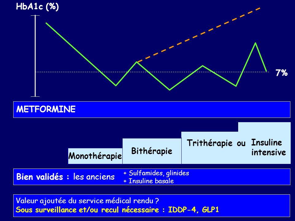 HbA1c (%) 7% Monothérapie Bithérapie Trithérapie Insuline intensive METFORMINE Bien validés : les anciens + Sulfamides, glinides + Insuline basale ou