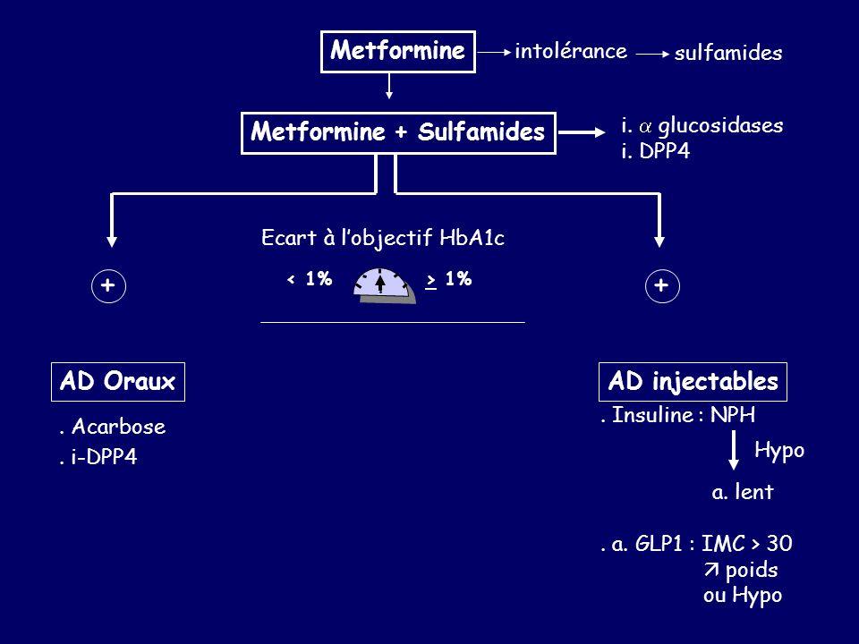 Metformine intolérance sulfamides Metformine + Sulfamides Ecart à lobjectif HbA1c < 1%> 1% AD Oraux. Acarbose. i-DPP4 + AD injectables. Insuline : NPH