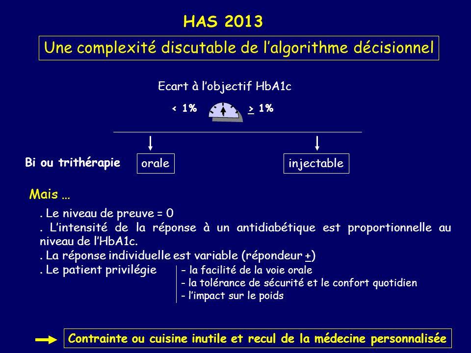HAS 2013 Une complexité discutable de lalgorithme décisionnel Ecart à lobjectif HbA1c < 1%> 1% oraleinjectable Bi ou trithérapie Mais …. Le niveau de