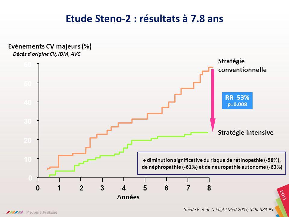 0 24583761 Stratégie conventionnelle Evénements CV majeurs (%) RR -53% p=0.008 Années 0 10 20 30 40 50 60 Etude Steno-2 : résultats à 7.8 ans Gaede P
