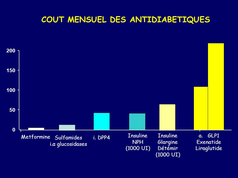 COUT MENSUEL DES ANTIDIABETIQUES 0 50 100 150 200 Metformine Sulfamides i.α glucosidases i. DPP4 Insuline NPH (1000 UI) Insuline Glargine Détémir (100
