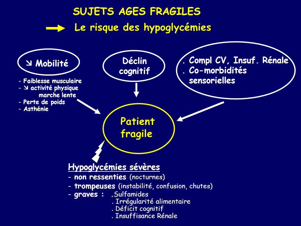 SUJETS AGES FRAGILES Le risque des hypoglycémies Patient fragile Hypoglycémies sévères - non ressenties (nocturnes) - trompeuses (instabilité, confusi