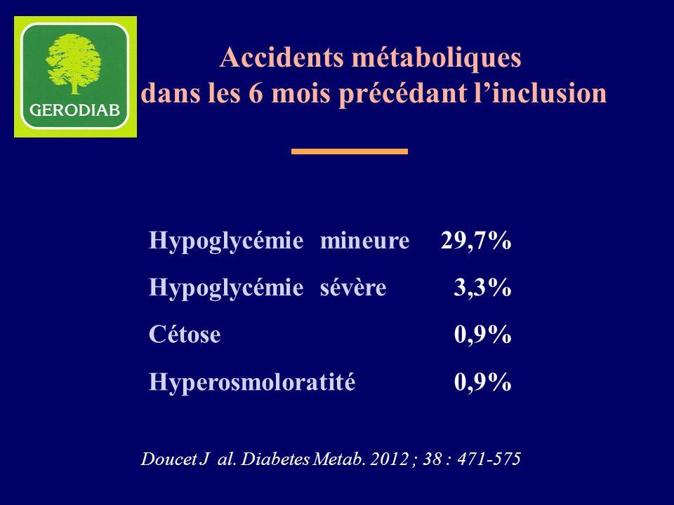 Hypoglycémie mineure Hypoglycémie sévère Cétose Hyperosmoloratité Accidents métaboliques dans les 6 mois précédant linclusion 29,7% 3,3% 0,9% Doucet J
