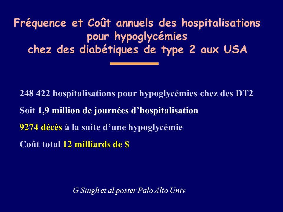 Fréquence et Coût annuels des hospitalisations pour hypoglycémies chez des diabétiques de type 2 aux USA G Singh et al poster Palo Alto Univ 248 422 h