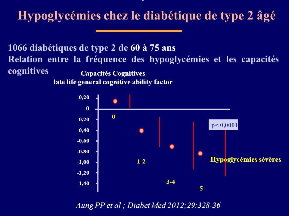 Hypoglycémies chez le diabétique de type 2 âgé Aung PP et al ; Diabet Med 2012;29:328-36 1066 diabétiques de type 2 de 60 à 75 ans Relation entre la f