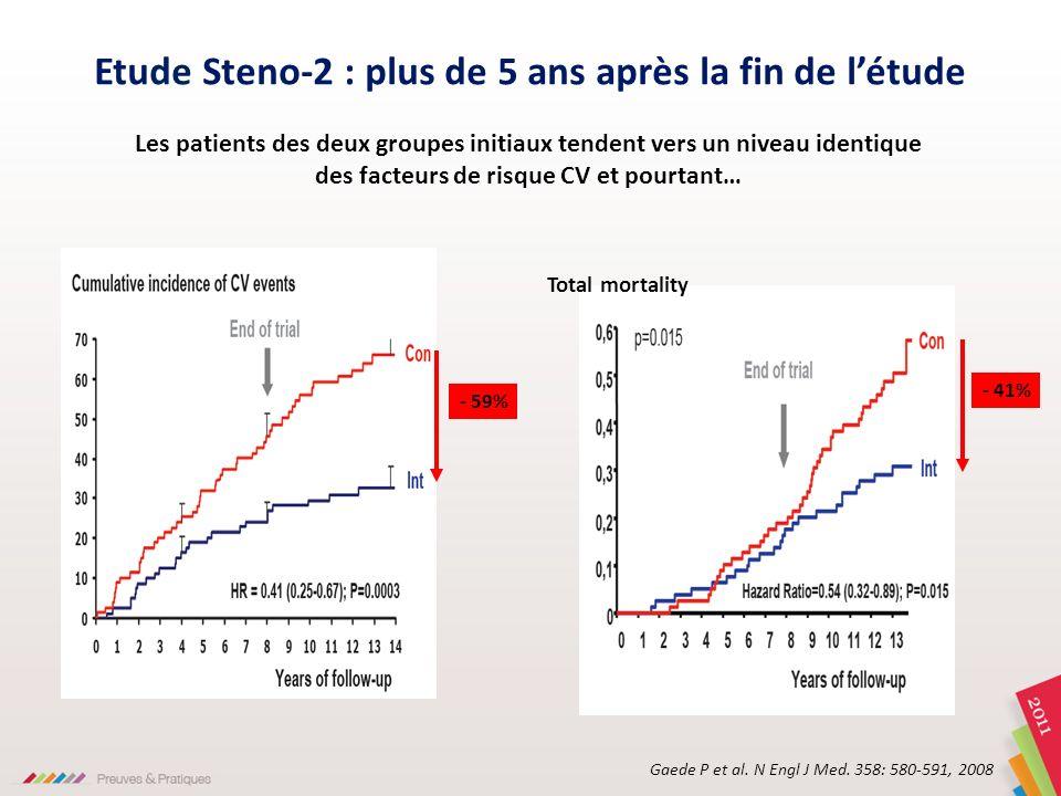 - 59% Gaede P et al. N Engl J Med. 358: 580-591, 2008 Etude Steno-2 : plus de 5 ans après la fin de létude - 41% Total mortality Les patients des deux