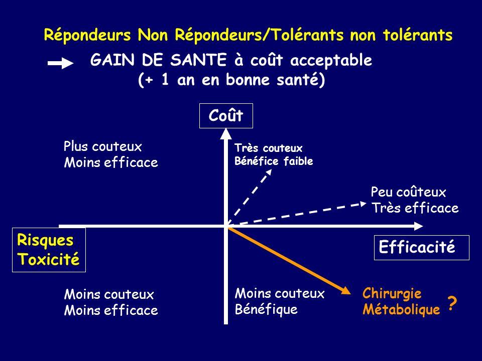 Chirurgie Métabolique Répondeurs Non Répondeurs/Tolérants non tolérants GAIN DE SANTE à coût acceptable (+ 1 an en bonne santé) Coût Efficacité Plus c