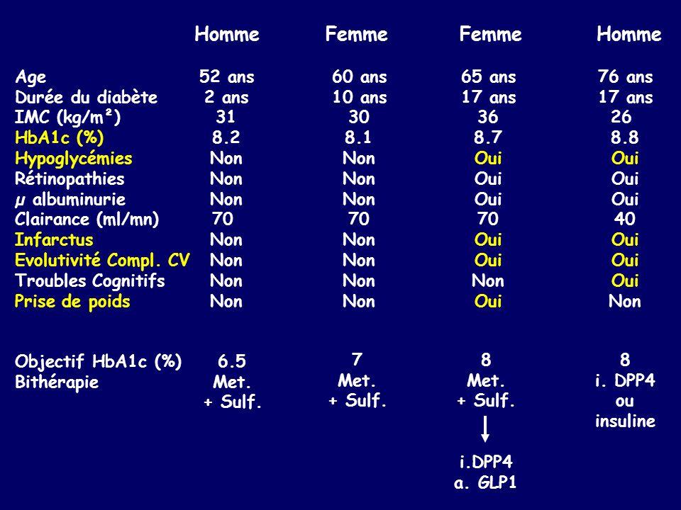 Age Durée du diabète IMC (kg/m²) HbA1c (%) Hypoglycémies Rétinopathies µ albuminurie Clairance (ml/mn) Infarctus Evolutivité Compl. CV Troubles Cognit