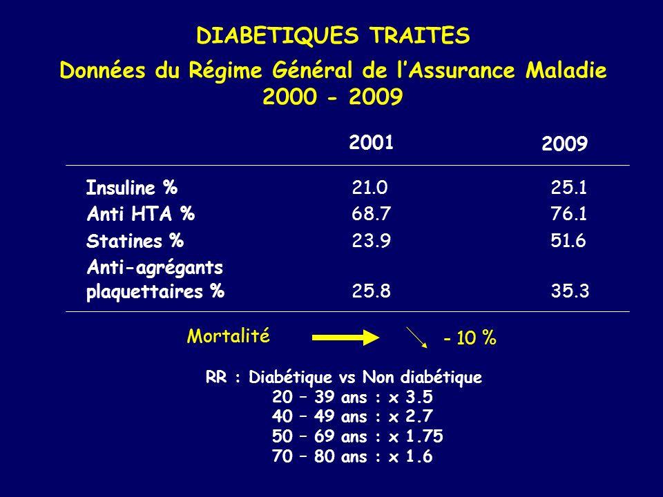 DIABETIQUES TRAITES Données du Régime Général de lAssurance Maladie 2000 - 2009 Insuline %21.025.1 Anti HTA %68.776.1 Statines %23.951.6 Anti-agrégant