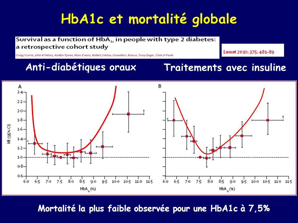 HbA1c et mortalité globale Anti-diabétiques oraux Traitements avec insuline Mortalité la plus faible observée pour une HbA1c à 7,5%