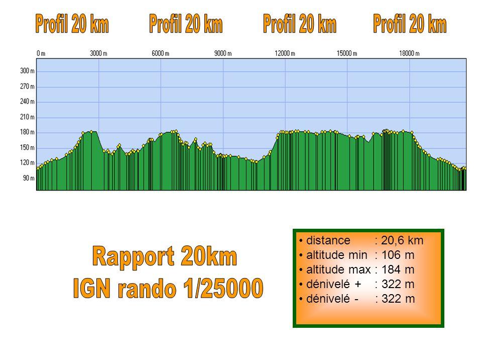 distance : 20,6 km altitude min : 106 m altitude max : 184 m dénivelé + : 322 m dénivelé - : 322 m