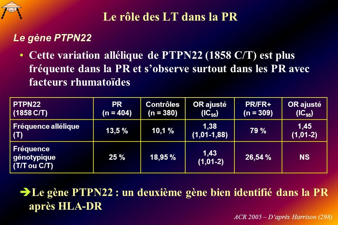 Cette variation allélique de PTPN22 (1858 C/T) est plus fréquente dans la PR et sobserve surtout dans les PR avec facteurs rhumatoïdes Le gène PTPN22 : un deuxième gène bien identifié dans la PR après HLA-DR PTPN22 (1858 C/T) PR (n = 404) Contrôles (n = 380) OR ajusté (IC 95 ) PR/FR+ (n = 309) OR ajusté (IC 95 ) Fréquence allélique (T) 13,5 %10,1 % 1,38 (1,01-1,88) 79 % 1,45 (1,01-2) Fréquence génotypique (T/T ou C/T) 25 %18,95 % 1,43 (1,01-2) 26,54 %NS Le gène PTPN22 Le rôle des LT dans la PR ACR 2005 – Daprès Harrison (298)