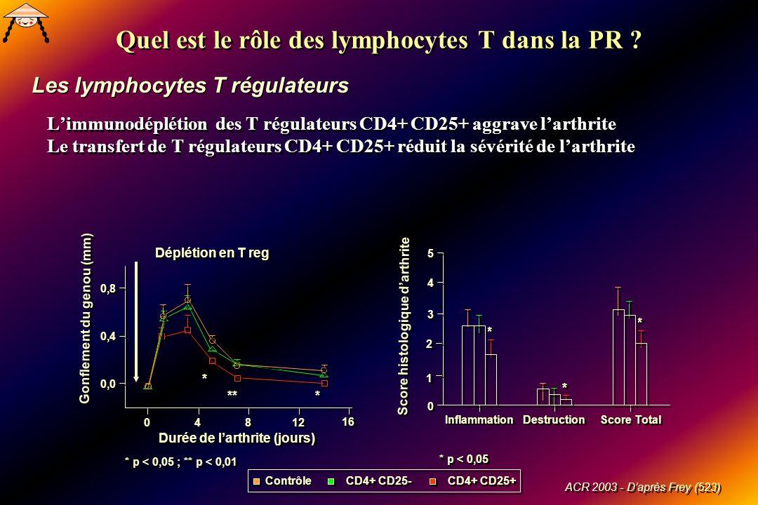 Limmunodéplétion des T régulateurs CD4+ CD25+ aggrave larthrite Le transfert de T régulateurs CD4+ CD25+ réduit la sévérité de larthrite Limmunodéplétion des T régulateurs CD4+ CD25+ aggrave larthrite Le transfert de T régulateurs CD4+ CD25+ réduit la sévérité de larthrite Quel est le rôle des lymphocytes T dans la PR .