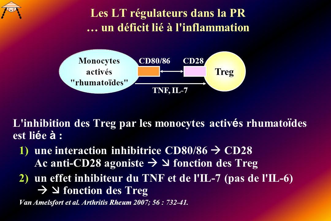 Les LT régulateurs dans la PR … un déficit lié à l inflammation L inhibition des Treg par les monocytes activ é s rhumato ï des est li é e à : 1)une interaction inhibitrice CD80/86 CD28 Ac anti-CD28 agoniste fonction des Treg 2)un effet inhibiteur du TNF et de l IL-7 (pas de l IL-6) fonction des Treg Van Amelsfort et al.