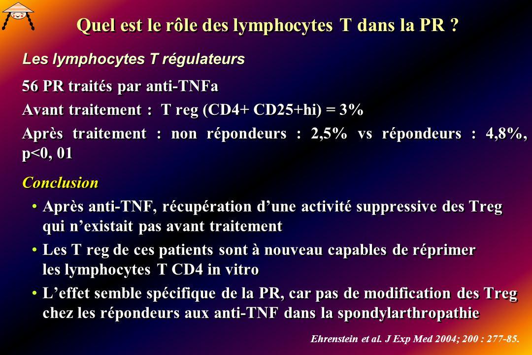 56 PR traités par anti-TNFa Avant traitement : T reg (CD4+ CD25+hi) = 3% Après traitement : non répondeurs : 2,5% vs répondeurs : 4,8%, p<0, 01 Conclusion Après anti-TNF, récupération dune activité suppressive des Treg qui nexistait pas avant traitement Les T reg de ces patients sont à nouveau capables de réprimer les lymphocytes T CD4 in vitro Leffet semble spécifique de la PR, car pas de modification des Treg chez les répondeurs aux anti-TNF dans la spondylarthropathie 56 PR traités par anti-TNFa Avant traitement : T reg (CD4+ CD25+hi) = 3% Après traitement : non répondeurs : 2,5% vs répondeurs : 4,8%, p<0, 01 Conclusion Après anti-TNF, récupération dune activité suppressive des Treg qui nexistait pas avant traitement Les T reg de ces patients sont à nouveau capables de réprimer les lymphocytes T CD4 in vitro Leffet semble spécifique de la PR, car pas de modification des Treg chez les répondeurs aux anti-TNF dans la spondylarthropathie Quel est le rôle des lymphocytes T dans la PR .