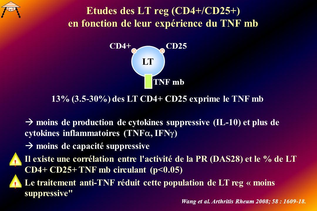 Etudes des LT reg (CD4+/CD25+) en fonction de leur expérience du TNF mb LT CD4+CD25 TNF mb 13% (3.5-30%) des LT CD4+ CD25 exprime le TNF mb Wang et al