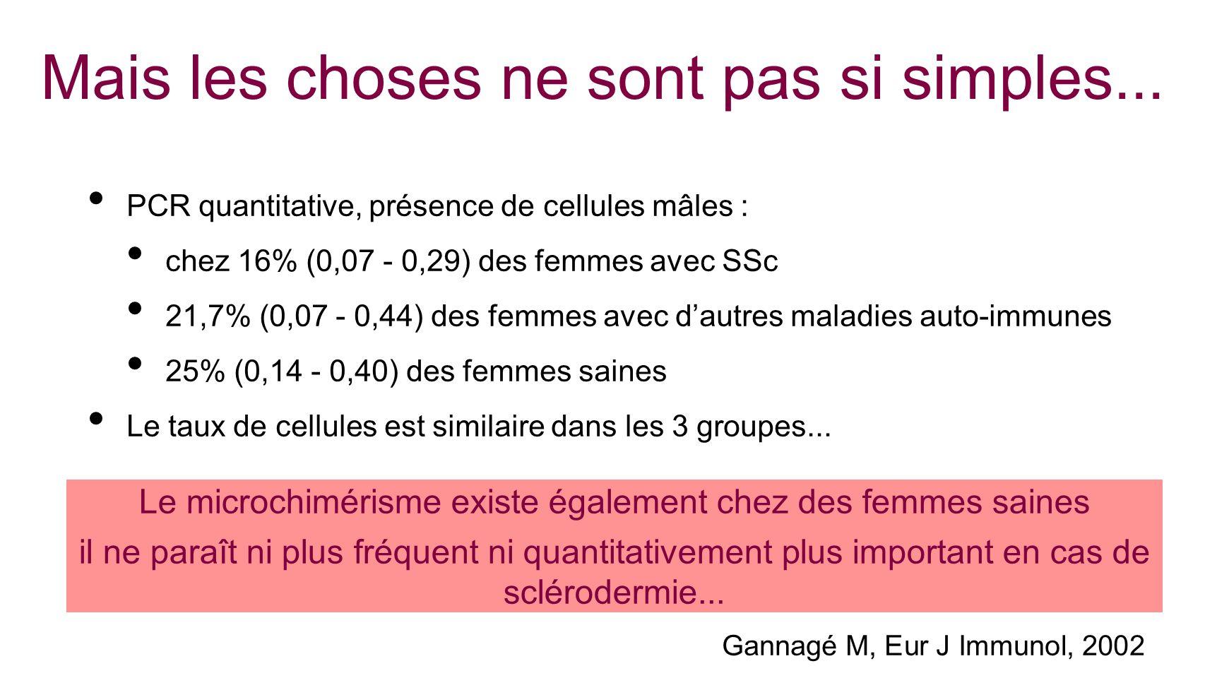 Mais les choses ne sont pas si simples... PCR quantitative, présence de cellules mâles : chez 16% (0,07 - 0,29) des femmes avec SSc 21,7% (0,07 - 0,44