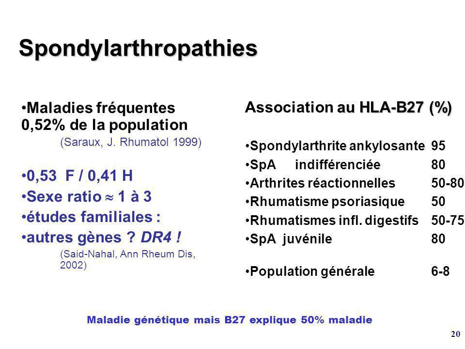 20 Spondylarthropathies au HLA-B27 (%) Association au HLA-B27 (%) Spondylarthrite ankylosante95 SpA indifférenciée80 Arthrites réactionnelles50-80 Rhumatisme psoriasique50 Rhumatismes infl.