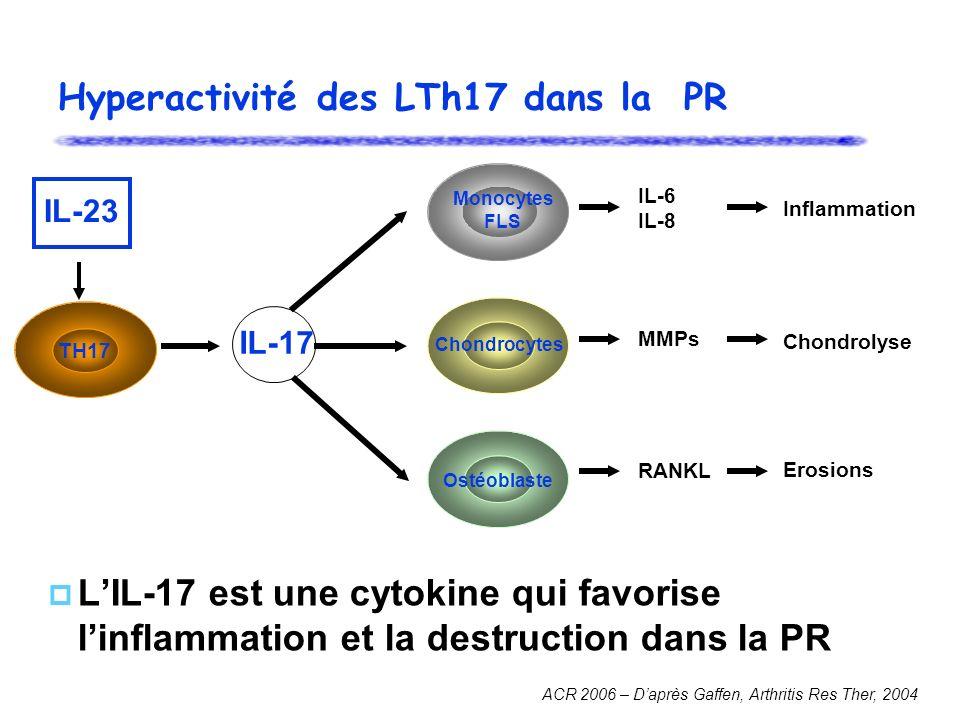 Hyperactivité des LTh17 dans la PR IL-17 IL-6 IL-8 MMPs RANKL Monocytes FLS Inflammation Chondrolyse Erosions ACR 2006 – Daprès Gaffen, Arthritis Res Ther, 2004 TH17 LIL-17 est une cytokine qui favorise linflammation et la destruction dans la PR Chondrocytes Ostéoblaste IL-23