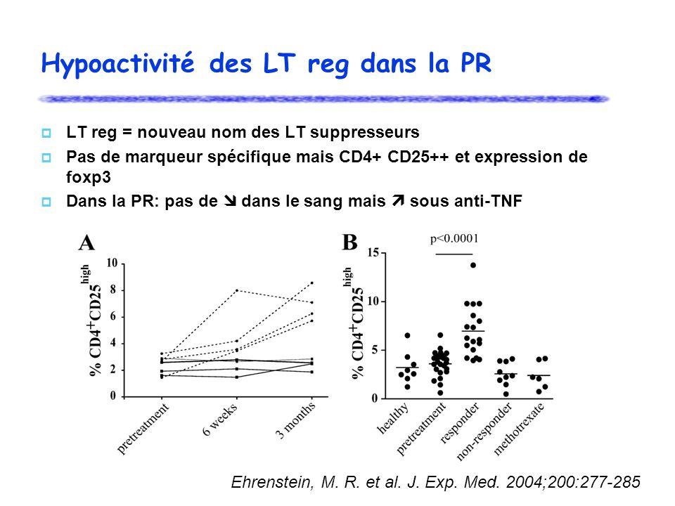 Hypoactivité des LT reg dans la PR LT reg = nouveau nom des LT suppresseurs Pas de marqueur spécifique mais CD4+ CD25++ et expression de foxp3 Dans la PR: pas de dans le sang mais sous anti-TNF Ehrenstein, M.
