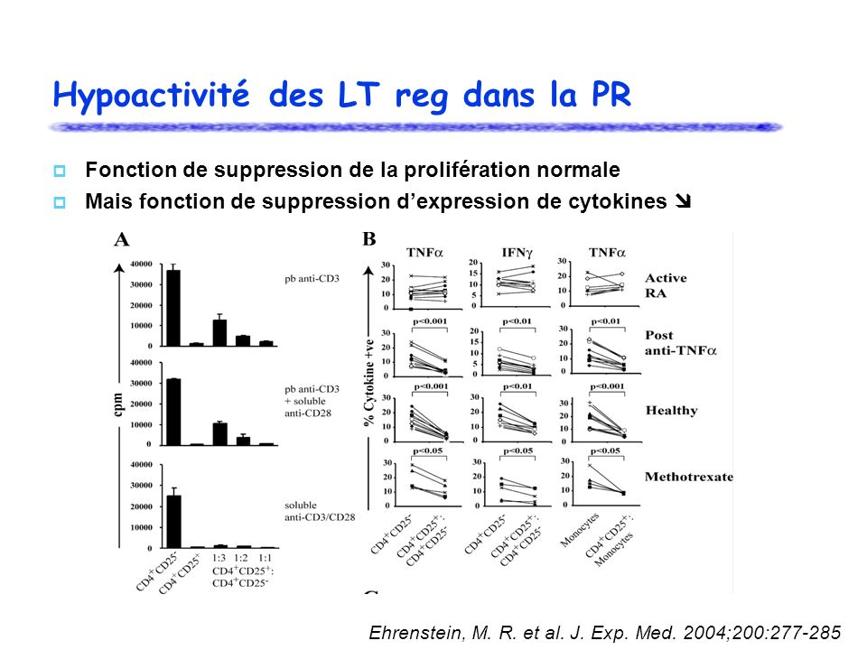 Hypoactivité des LT reg dans la PR Fonction de suppression de la prolifération normale Mais fonction de suppression dexpression de cytokines Ehrenstei