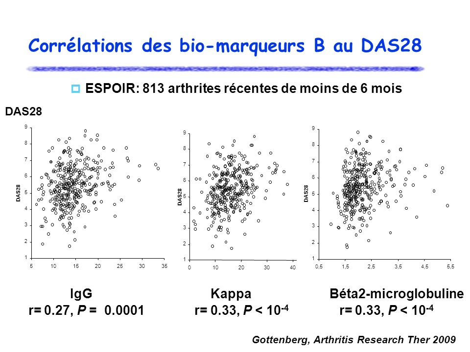 Corrélations des bio-marqueurs B au DAS28 1 2 3 4 5 6 7 8 9 01020304050 DAS28 1 2 3 4 5 6 7 8 9 5101520253035 DAS28 1 2 3 4 5 6 7 8 9 0,51,52,53,54,55,5 DAS28 r= 0.27, P = 0.0001 r= 0.33, P < 10 -4 r= 0.33, P < 10 -4 IgG Kappa Béta2-microglobuline DAS28 Gottenberg, Arthritis Research Ther 2009 ESPOIR: 813 arthrites récentes de moins de 6 mois