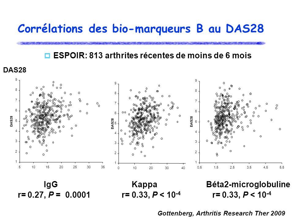 Corrélations des bio-marqueurs B au DAS28 1 2 3 4 5 6 7 8 9 01020304050 DAS28 1 2 3 4 5 6 7 8 9 5101520253035 DAS28 1 2 3 4 5 6 7 8 9 0,51,52,53,54,55
