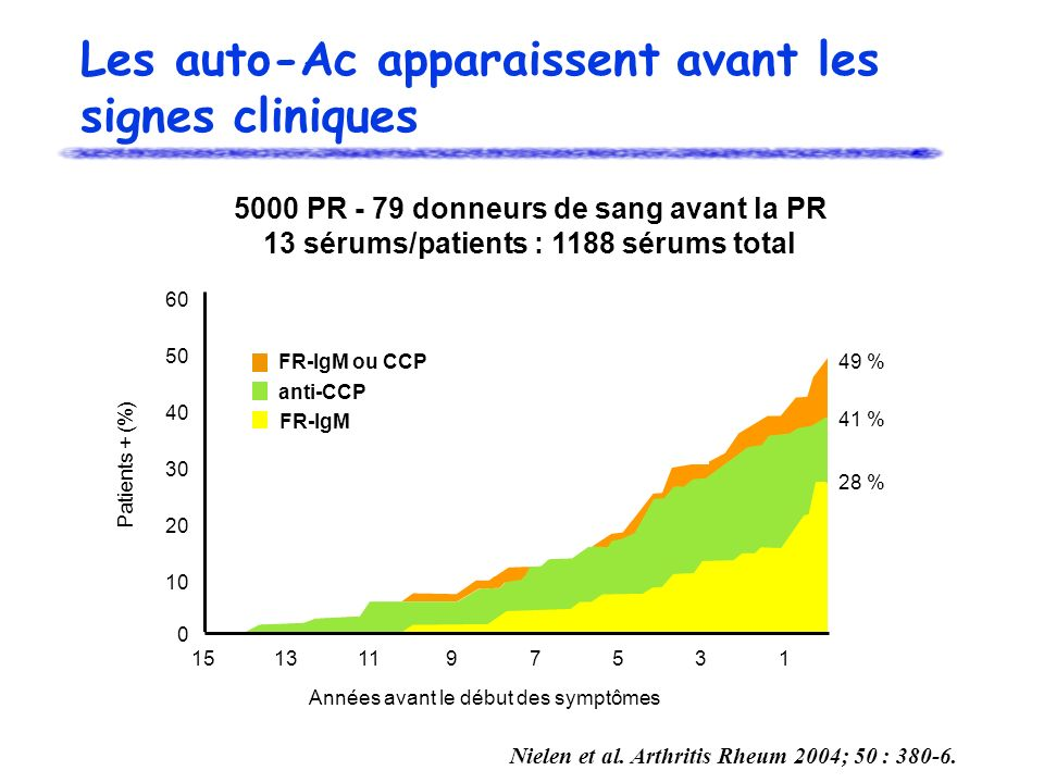 Les auto-Ac apparaissent avant les signes cliniques FR-IgM ou CCP anti-CCP FR-IgM 49 % 41 % 28 % 0 10 20 30 40 50 60 15131197531 Années avant le début des symptômes Patients + (%) Nielen et al.