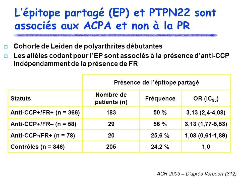 Lépitope partagé (EP) et PTPN22 sont associés aux ACPA et non à la PR Cohorte de Leiden de polyarthrites débutantes Les allèles codant pour lEP sont associés à la présence danti-CCP indépendamment de la présence de FR ACR 2005 – Daprès Verpoort (312) Présence de lépitope partagé Statuts Nombre de patients (n) FréquenceOR (IC 95 ) Anti-CCP+/FR+ (n = 366)18350 %3,13 (2,4-4,08) Anti-CCP+/FR– (n = 58)2956 %3,13 (1,77-5,53) Anti-CCP-/FR+ (n = 78)2025,6 %1,08 (0,61-1,89) Contrôles (n = 846)20524,2 %1,0