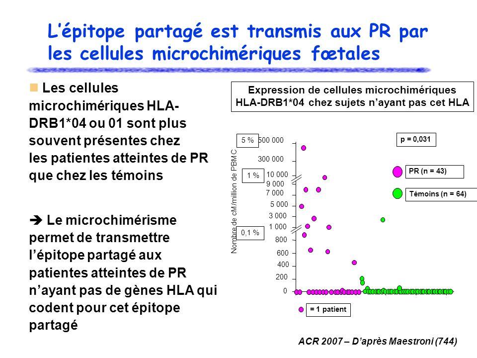 Les cellules microchimériques HLA- DRB1*04 ou 01 sont plus souvent présentes chez les patientes atteintes de PR que chez les témoins Le microchimérisme permet de transmettre lépitope partagé aux patientes atteintes de PR nayant pas de gènes HLA qui codent pour cet épitope partagé Expression de cellules microchimériques HLA-DRB1*04 chez sujets nayant pas cet HLA p = 0,031 0 200 400 600 800 1 000 3 000 5 000 7 000 9 000 10 000 300 000 500 000 PR (n = 43) Témoins (n = 64) Nombre de cM/million de PBMC 5 % 1 % 0,1 % Lépitope partagé est transmis aux PR par les cellules microchimériques fœtales = 1 patient