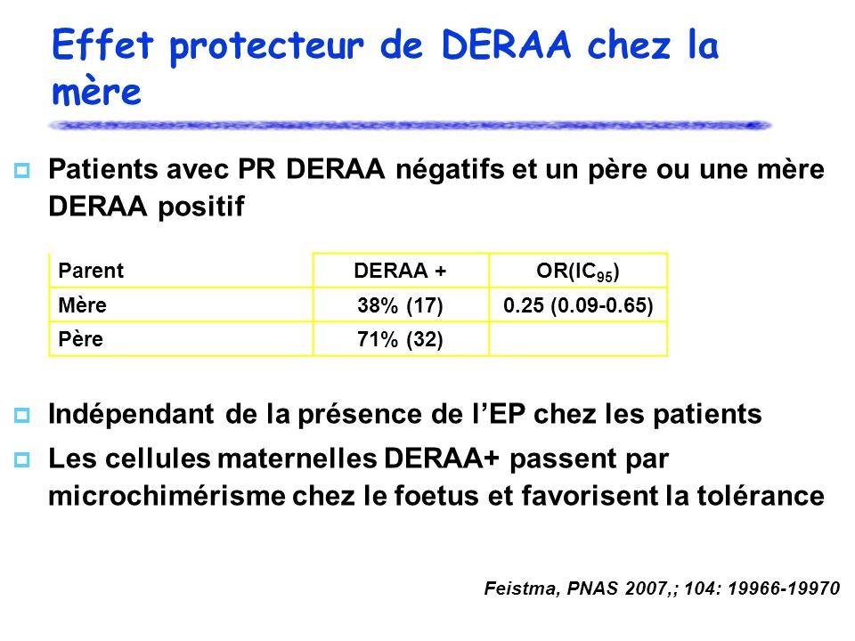 Effet protecteur de DERAA chez la mère Patients avec PR DERAA négatifs et un père ou une mère DERAA positif Indépendant de la présence de lEP chez les patients Les cellules maternelles DERAA+ passent par microchimérisme chez le foetus et favorisent la tolérance Feistma, PNAS 2007,; 104: 19966-19970 ParentDERAA +OR(IC 95 ) Mère38% (17)0.25 (0.09-0.65) Père71% (32)