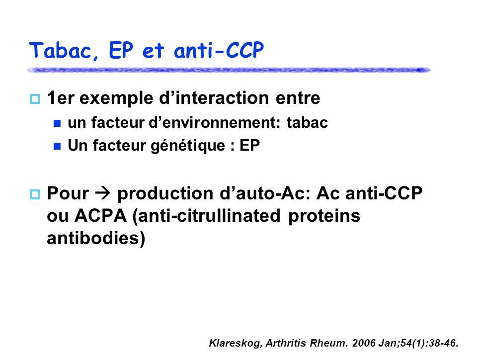 Tabac, EP et anti-CCP 1er exemple dinteraction entre un facteur denvironnement: tabac Un facteur génétique : EP Pour production dauto-Ac: Ac anti-CCP ou ACPA (anti-citrullinated proteins antibodies) Klareskog, Arthritis Rheum.