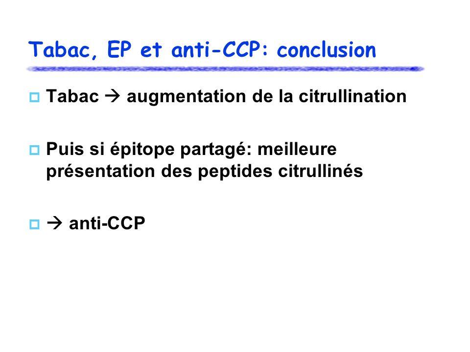 Tabac, EP et anti-CCP: conclusion Tabac augmentation de la citrullination Puis si épitope partagé: meilleure présentation des peptides citrullinés anti-CCP