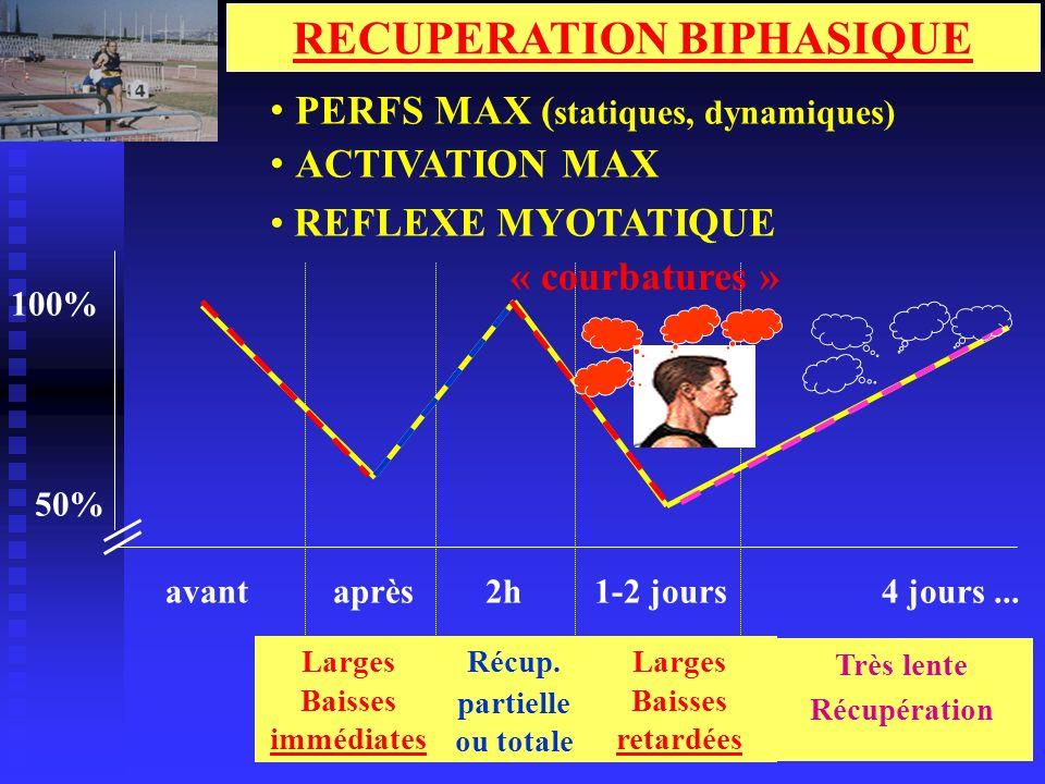RECUPERATION BIPHASIQUE aprèsavant2h1-2 jours4 jours... 100% 50% Larges Baisses immédiates Récup. partielle ou totale Larges Baisses retardées PERFS M