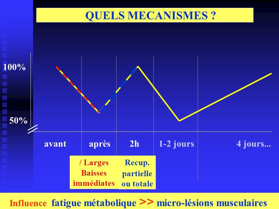 Influence fatigue métabolique >> micro-lésions musculaires aprèsavant2h1-2 jours4 jours... 100% 50% / Larges Baisses immédiates Recup. partielle ou to