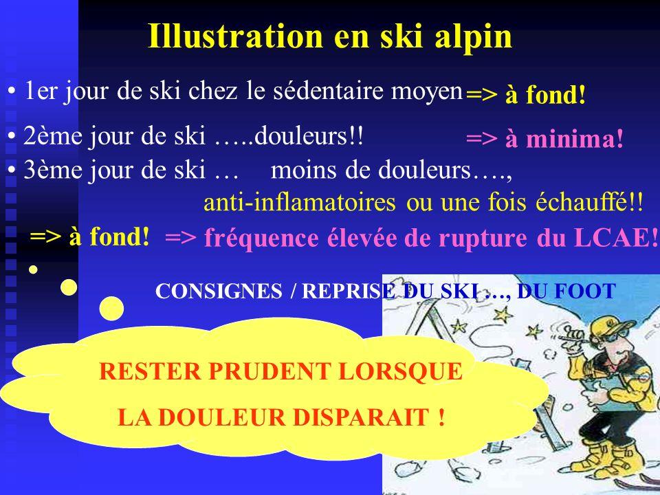 Illustration en ski alpin 1er jour de ski chez le sédentaire moyen => à fond! 2ème jour de ski …..douleurs!! => à minima! => à fond! 3ème jour de ski
