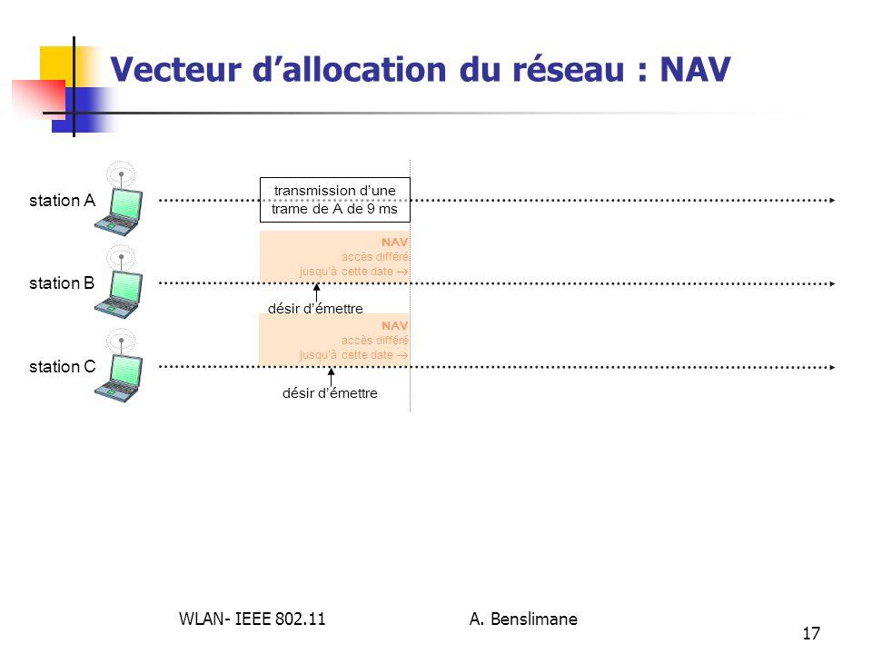 WLAN- IEEE 802.11 A. Benslimane 17 Vecteur dallocation du réseau : NAV station A transmission dune trame de A de 9 ms station Bstation C désir démettr