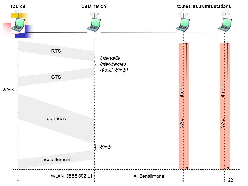 WLAN- IEEE 802.11 A. Benslimane 22 données acquittement sourcetoutes les autres stationsdestination intervalle inter-trames réduit (SIFS) CTS SIFS RTS