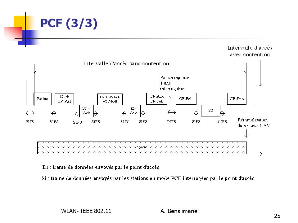 WLAN- IEEE 802.11 A. Benslimane 25 PCF (3/3)
