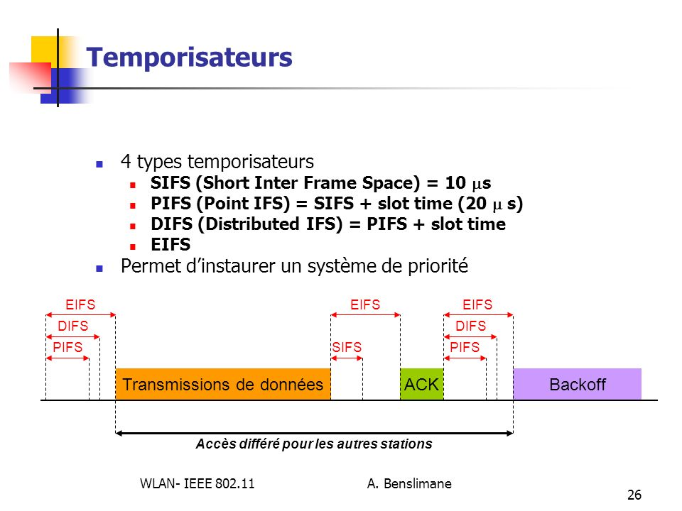 WLAN- IEEE 802.11 A. Benslimane 26 Temporisateurs 4 types temporisateurs SIFS (Short Inter Frame Space) = 10 s PIFS (Point IFS) = SIFS + slot time (20