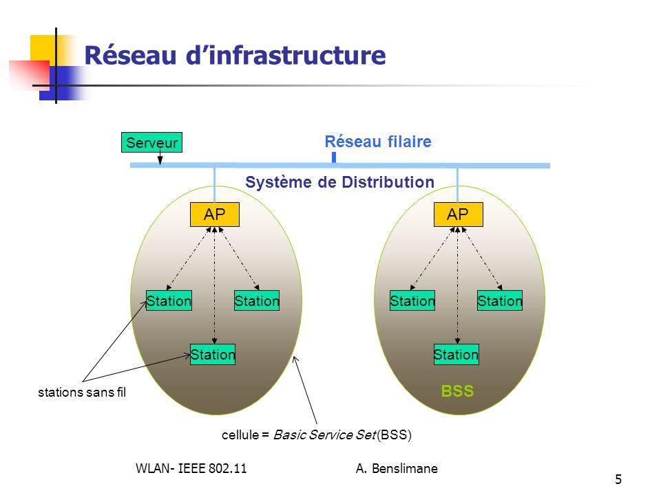 WLAN- IEEE 802.11 A. Benslimane 5 Réseau dinfrastructure Station AP Station AP BSS Station Système de Distribution Station Réseau filaire cellule = Ba