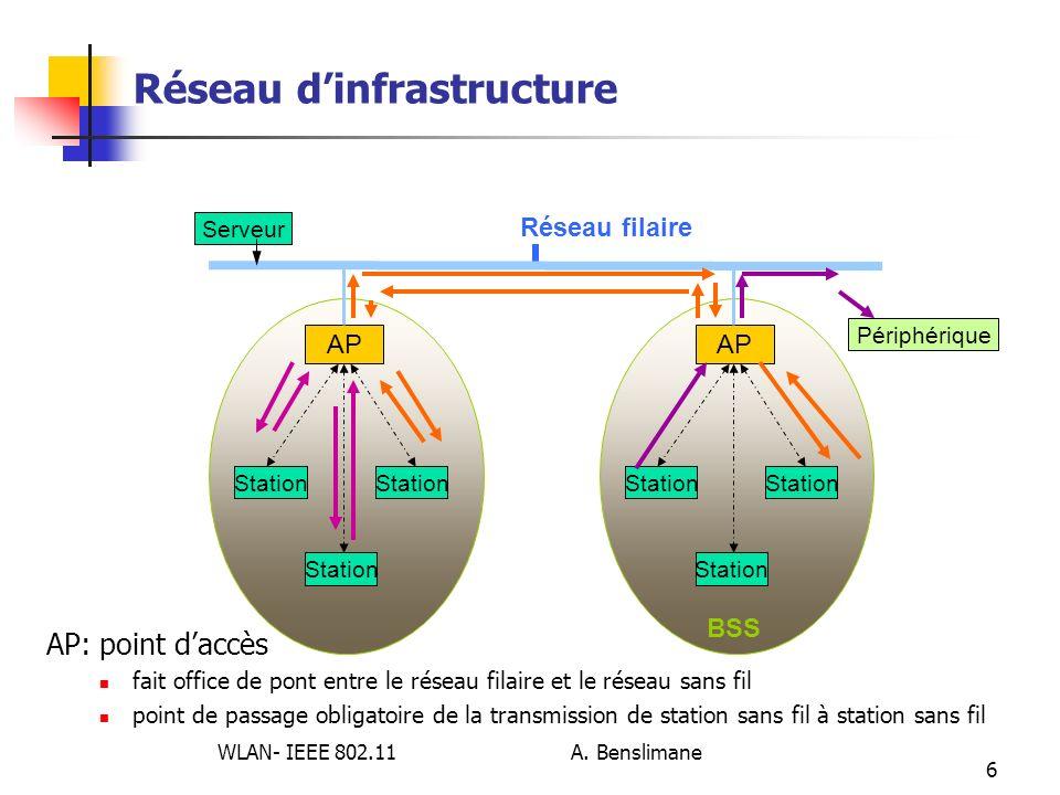 WLAN- IEEE 802.11 A. Benslimane 6 Réseau dinfrastructure Station AP Station AP BSS Station Réseau filaire Serveur Périphérique AP: point daccès fait o