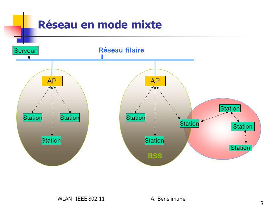 WLAN- IEEE 802.11 A. Benslimane 8 Réseau en mode mixte Station AP Station AP BSS Station Réseau filaire Serveur