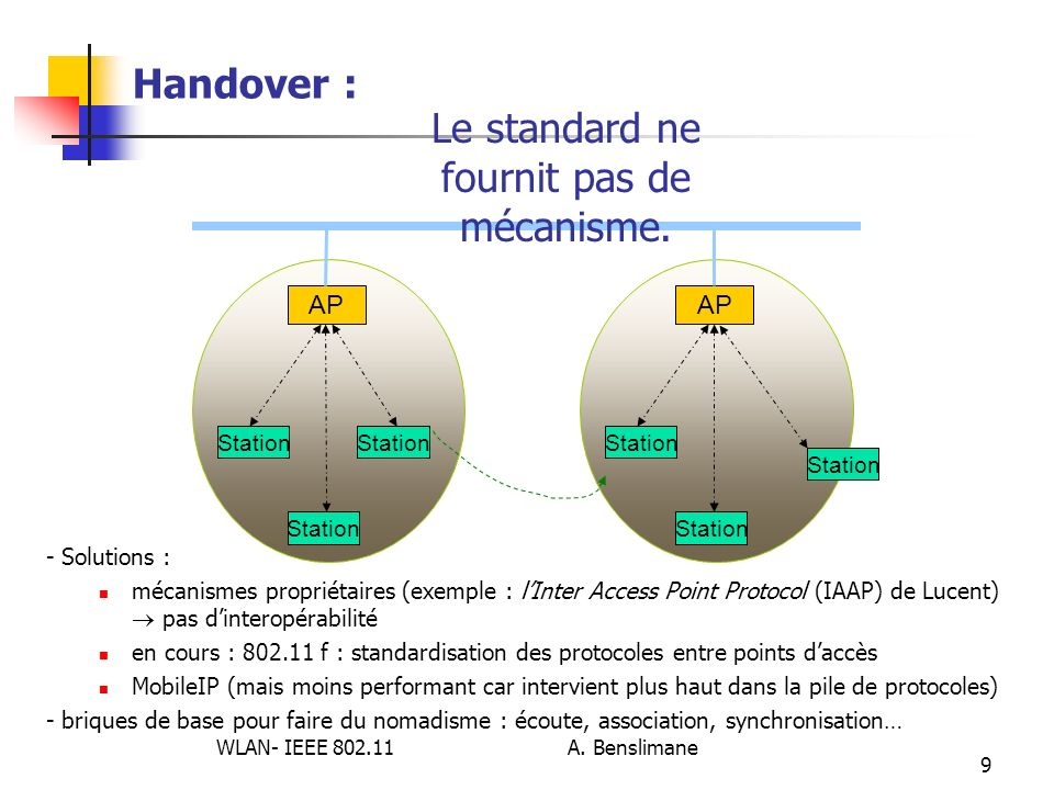 WLAN- IEEE 802.11 A. Benslimane 9 Handover : Station AP Station AP Station - Solutions : mécanismes propriétaires (exemple : lInter Access Point Proto